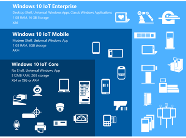 Windows 10 IoT et Windows 10 IoT Entreprise LTSB - Informatique